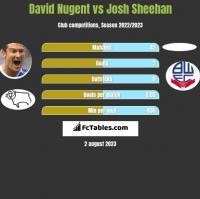 David Nugent vs Josh Sheehan h2h player stats