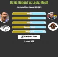 David Nugent vs Louis Moult h2h player stats