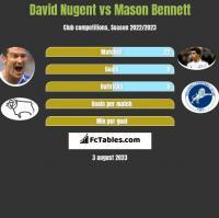 David Nugent vs Mason Bennett h2h player stats