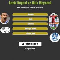 David Nugent vs Nick Maynard h2h player stats