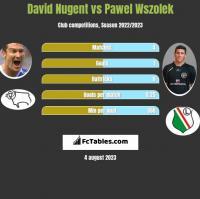 David Nugent vs Pawel Wszolek h2h player stats