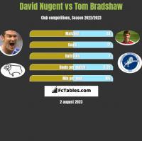 David Nugent vs Tom Bradshaw h2h player stats