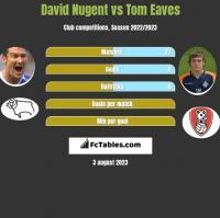 David Nugent vs Tom Eaves h2h player stats