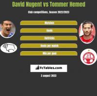 David Nugent vs Tommer Hemed h2h player stats