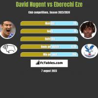 David Nugent vs Eberechi Eze h2h player stats