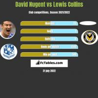 David Nugent vs Lewis Collins h2h player stats