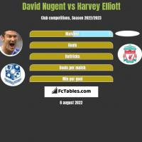 David Nugent vs Harvey Elliott h2h player stats