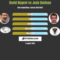 David Nugent vs Josh Davison h2h player stats