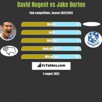 David Nugent vs Jake Burton h2h player stats