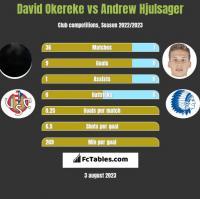 David Okereke vs Andrew Hjulsager h2h player stats
