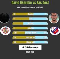 David Okereke vs Bas Dost h2h player stats