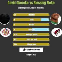 David Okereke vs Blessing Eleke h2h player stats