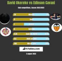 David Okereke vs Edinson Cavani h2h player stats