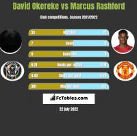 David Okereke vs Marcus Rashford h2h player stats