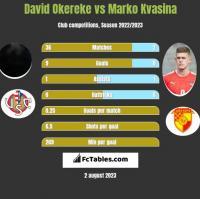 David Okereke vs Marko Kvasina h2h player stats