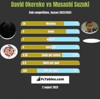 David Okereke vs Musashi Suzuki h2h player stats