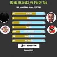 David Okereke vs Percy Tau h2h player stats