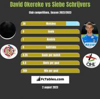David Okereke vs Siebe Schrijvers h2h player stats