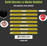 David Okereke vs Marius Noubissi h2h player stats