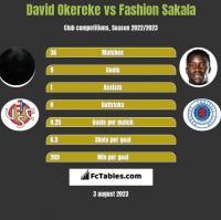 David Okereke vs Fashion Sakala h2h player stats