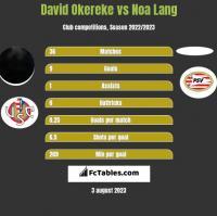 David Okereke vs Noa Lang h2h player stats