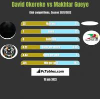 David Okereke vs Makhtar Gueye h2h player stats