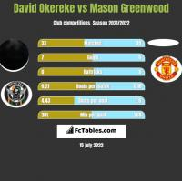 David Okereke vs Mason Greenwood h2h player stats