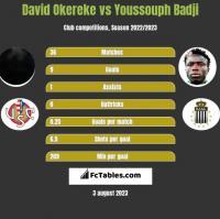 David Okereke vs Youssouph Badji h2h player stats