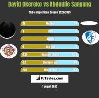 David Okereke vs Abdoulie Sanyang h2h player stats