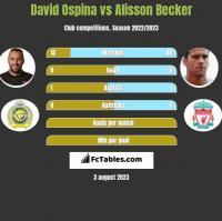 David Ospina vs Alisson Becker h2h player stats