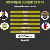 David Ospina vs Angelo da Costa h2h player stats