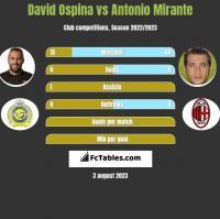 David Ospina vs Antonio Mirante h2h player stats