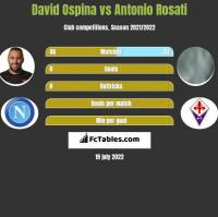 David Ospina vs Antonio Rosati h2h player stats