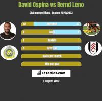 David Ospina vs Bernd Leno h2h player stats