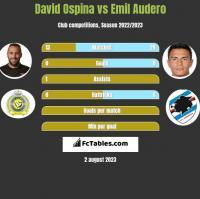David Ospina vs Emil Audero h2h player stats