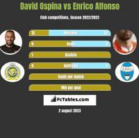David Ospina vs Enrico Alfonso h2h player stats