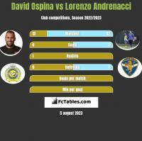 David Ospina vs Lorenzo Andrenacci h2h player stats