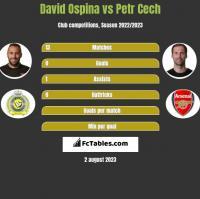 David Ospina vs Petr Cech h2h player stats