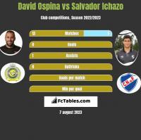 David Ospina vs Salvador Ichazo h2h player stats