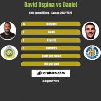 David Ospina vs Daniel h2h player stats