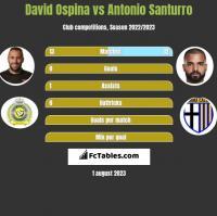 David Ospina vs Antonio Santurro h2h player stats