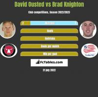 David Ousted vs Brad Knighton h2h player stats