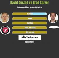 David Ousted vs Brad Stuver h2h player stats