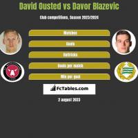 David Ousted vs Davor Blazevic h2h player stats