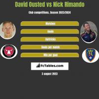 David Ousted vs Nick Rimando h2h player stats
