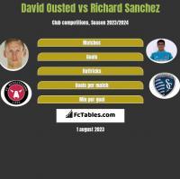 David Ousted vs Richard Sanchez h2h player stats