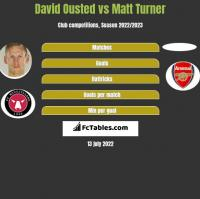 David Ousted vs Matt Turner h2h player stats
