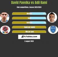 David Pavelka vs Adil Rami h2h player stats