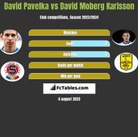 David Pavelka vs David Moberg Karlsson h2h player stats