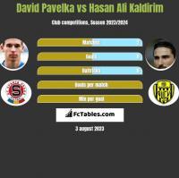David Pavelka vs Hasan Ali Kaldirim h2h player stats
